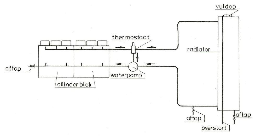 Koelwater circuit